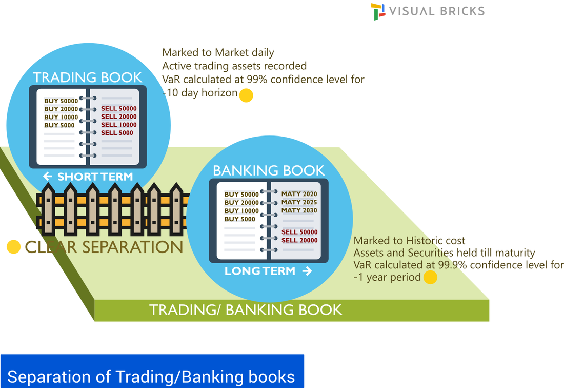 FRTB Trading and Banking Book