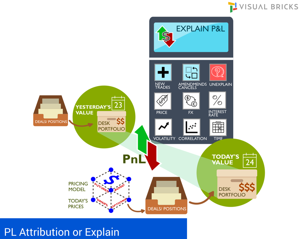 P&L Attribution - FRTB
