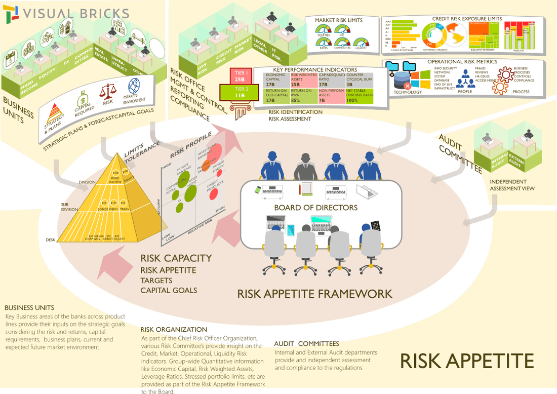 a introduction to various risk appetite concepts 1 introduction 4 2 what is risk  key concepts associated with risk appetite   may be in various formats and derived from a number of systems/sources • risk .